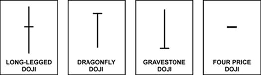 4 types de doji forex