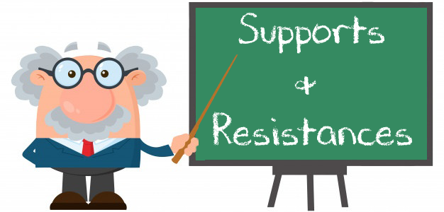 supports resistances forex