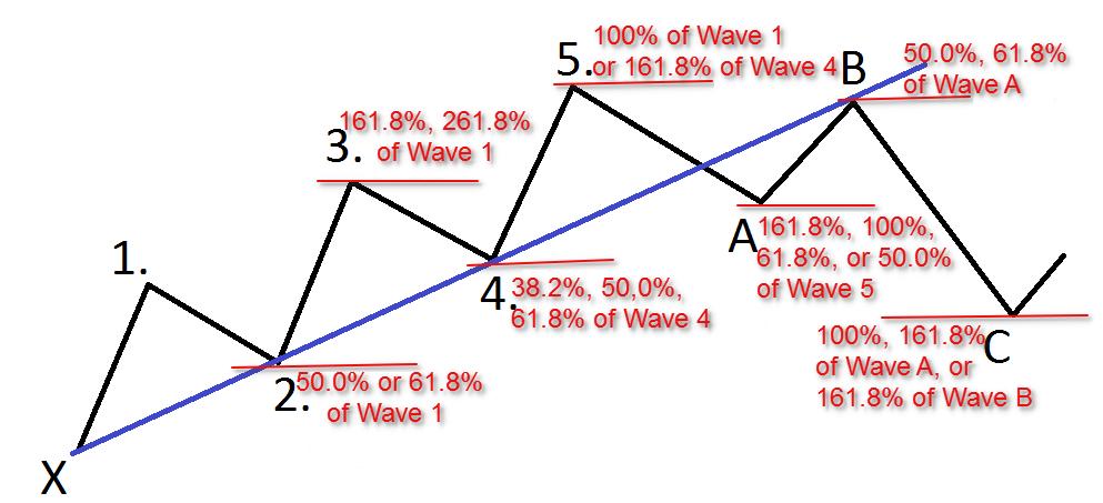 eliott vague tendance