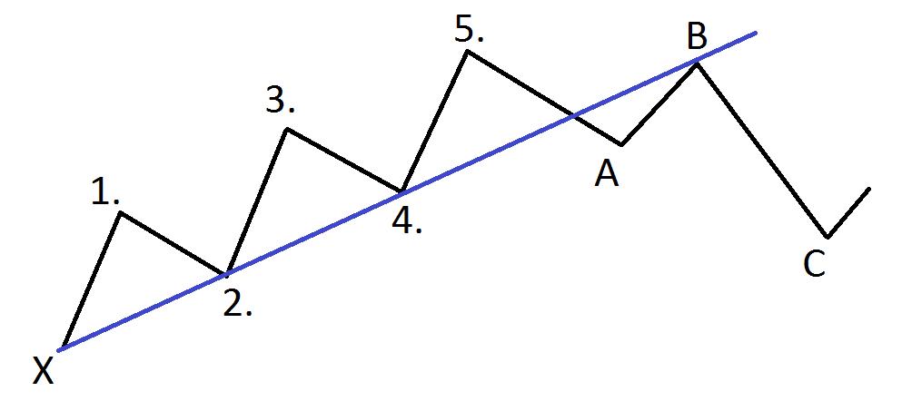 vague forex eliott tendance