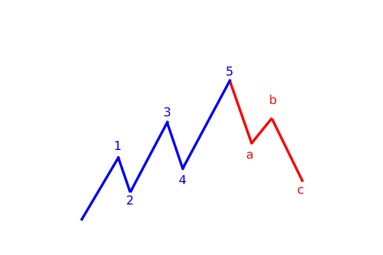 3 phases correction forex