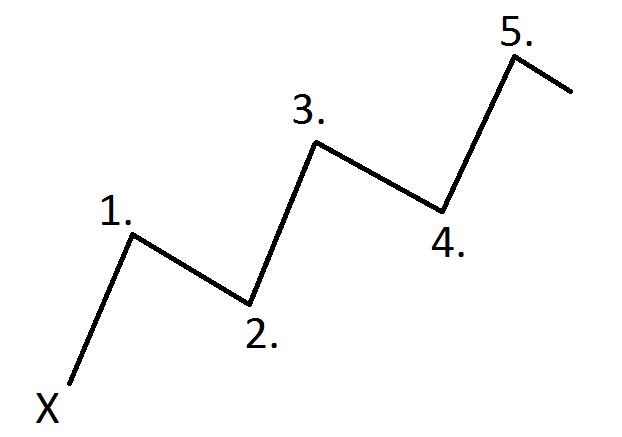 3 mouvements eliott forex