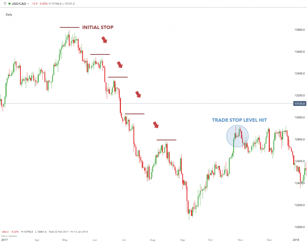 tendance forex analyse graphique
