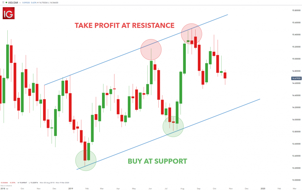 forex analyse graphique support